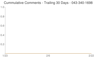 Cummulative Comments 043-340-1698