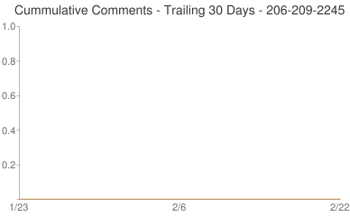 Cummulative Comments 206-209-2245