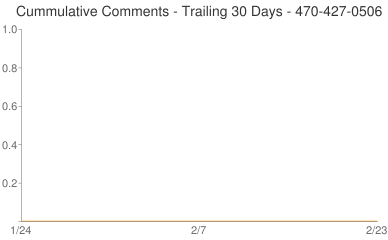 Cummulative Comments 470-427-0506