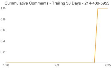 Cummulative Comments 214-409-5953