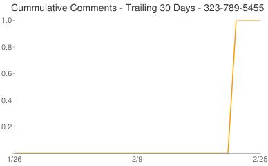 Cummulative Comments 323-789-5455