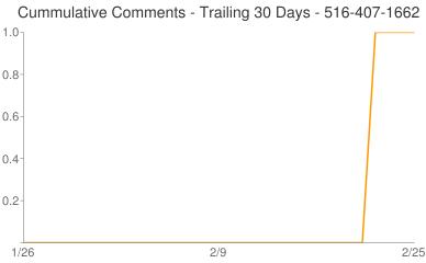 Cummulative Comments 516-407-1662