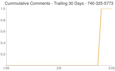 Cummulative Comments 740-325-5773