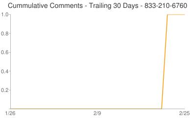 Cummulative Comments 833-210-6760