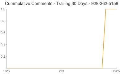Cummulative Comments 929-362-5158