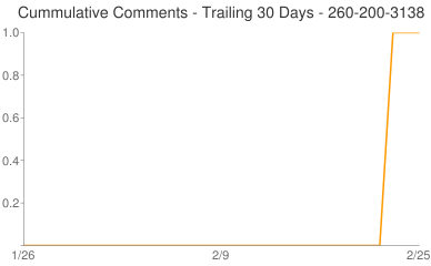 Cummulative Comments 260-200-3138