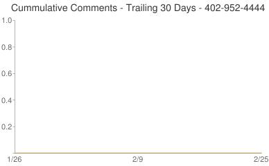 Cummulative Comments 402-952-4444