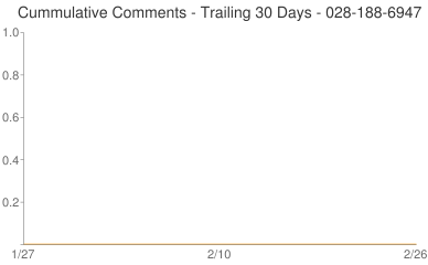 Cummulative Comments 028-188-6947