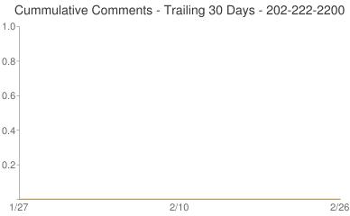 Cummulative Comments 202-222-2200