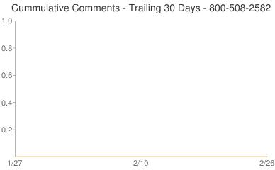 Cummulative Comments 800-508-2582