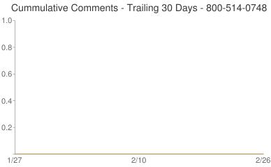 Cummulative Comments 800-514-0748