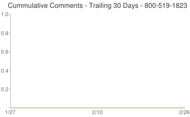 Cummulative Comments 800-519-1823