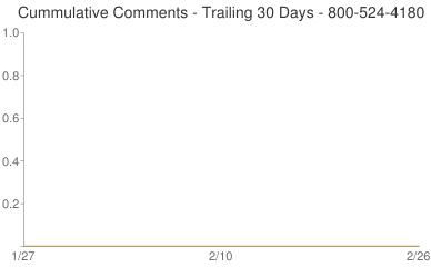 Cummulative Comments 800-524-4180