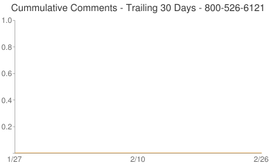 Cummulative Comments 800-526-6121