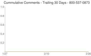 Cummulative Comments 800-537-0873