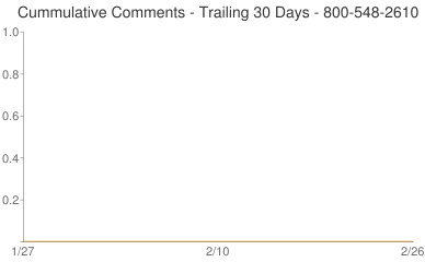 Cummulative Comments 800-548-2610