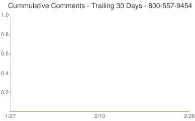 Cummulative Comments 800-557-9454