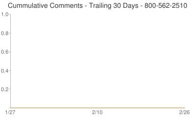 Cummulative Comments 800-562-2510