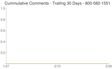 Cummulative Comments 800-582-1551