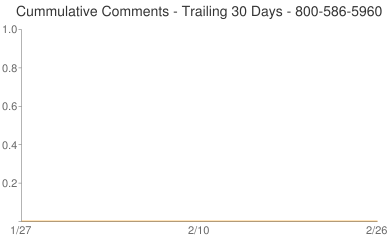 Cummulative Comments 800-586-5960