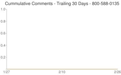 Cummulative Comments 800-588-0135