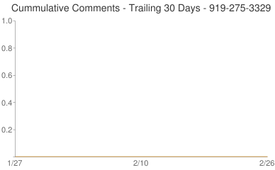 Cummulative Comments 919-275-3329