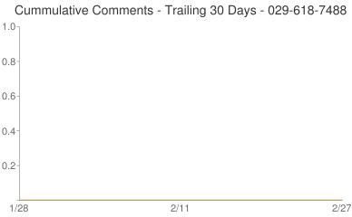 Cummulative Comments 029-618-7488
