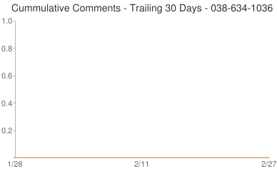 Cummulative Comments 038-634-1036