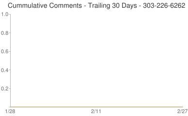 Cummulative Comments 303-226-6262