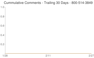 Cummulative Comments 800-514-3849