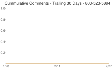 Cummulative Comments 800-523-5894