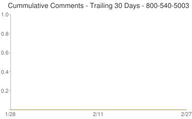 Cummulative Comments 800-540-5003