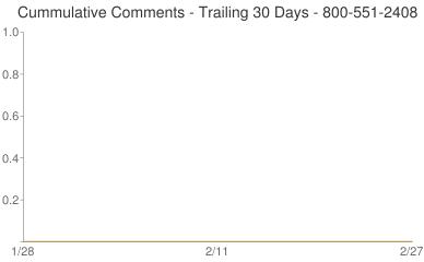 Cummulative Comments 800-551-2408