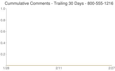 Cummulative Comments 800-555-1216