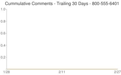 Cummulative Comments 800-555-6401
