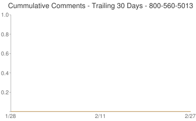 Cummulative Comments 800-560-5013