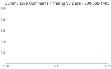 Cummulative Comments 800-562-1465