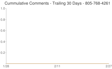 Cummulative Comments 805-768-4261