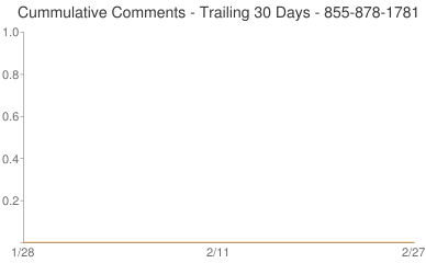 Cummulative Comments 855-878-1781
