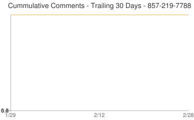 Cummulative Comments 857-219-7788