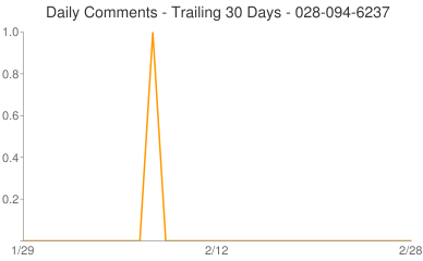 Daily Comments 028-094-6237