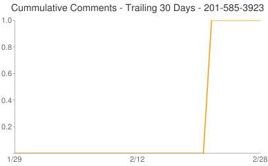 Cummulative Comments 201-585-3923