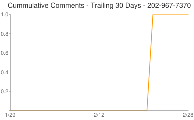 Cummulative Comments 202-967-7370