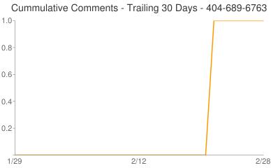 Cummulative Comments 404-689-6763