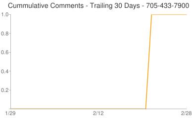 Cummulative Comments 705-433-7900