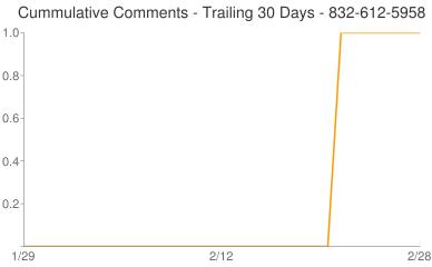Cummulative Comments 832-612-5958