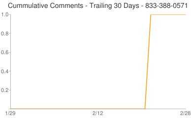 Cummulative Comments 833-388-0571