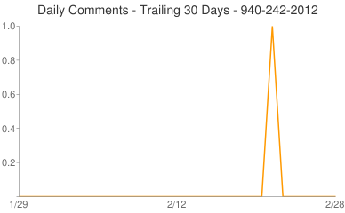 Daily Comments 940-242-2012