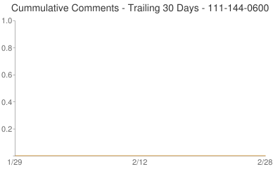 Cummulative Comments 111-144-0600