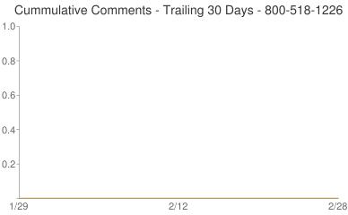 Cummulative Comments 800-518-1226